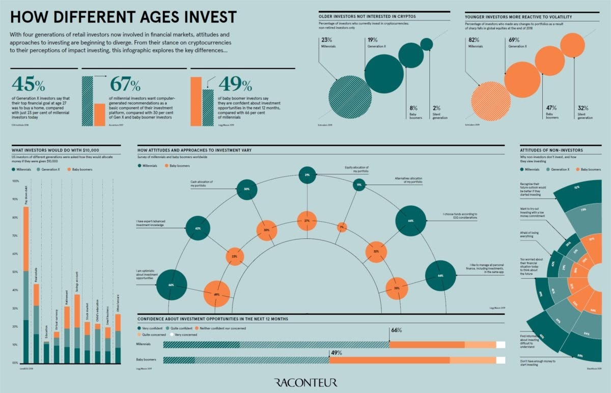 How different ages invest #infographic