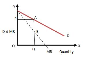 monopoly curve