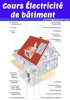 Cours électricité de bâtiment à partir d'un exemple concret en format word. Sur cet article  vous trouverez aussi les étapes de réalisation d'une installation électrique.