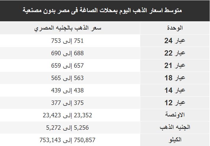 اسعار الذهب اليوم فى مصر Gold الثلاثاء 10 ديسمبر 2019