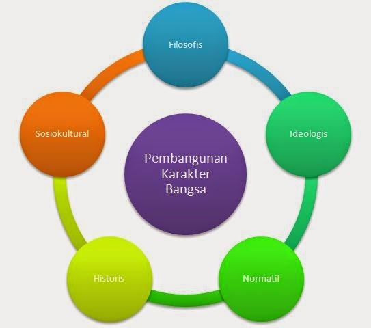 Urgensi dan Implementasi Pembangunan Karakter Bangsa