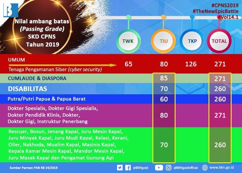 Jumlah Soal Tes Cpns 2018 Jawabanku Id