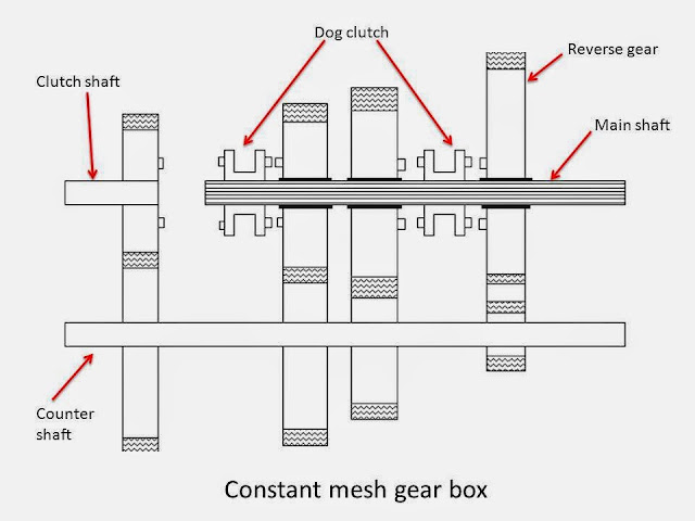 Full Notes on Constant Mesh Gearbox