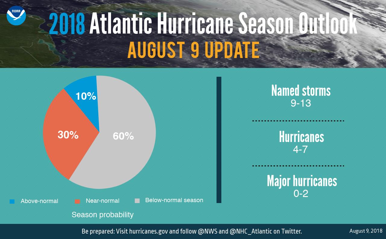 Pronóstico-de-ciclones-2018-Atlántico