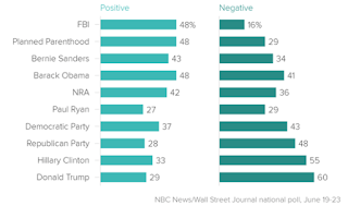 Trump, Clinton Less Popular Than NRA, Planned Parenthood: Poll
