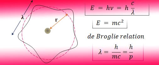 de Broglie relation and its derivation