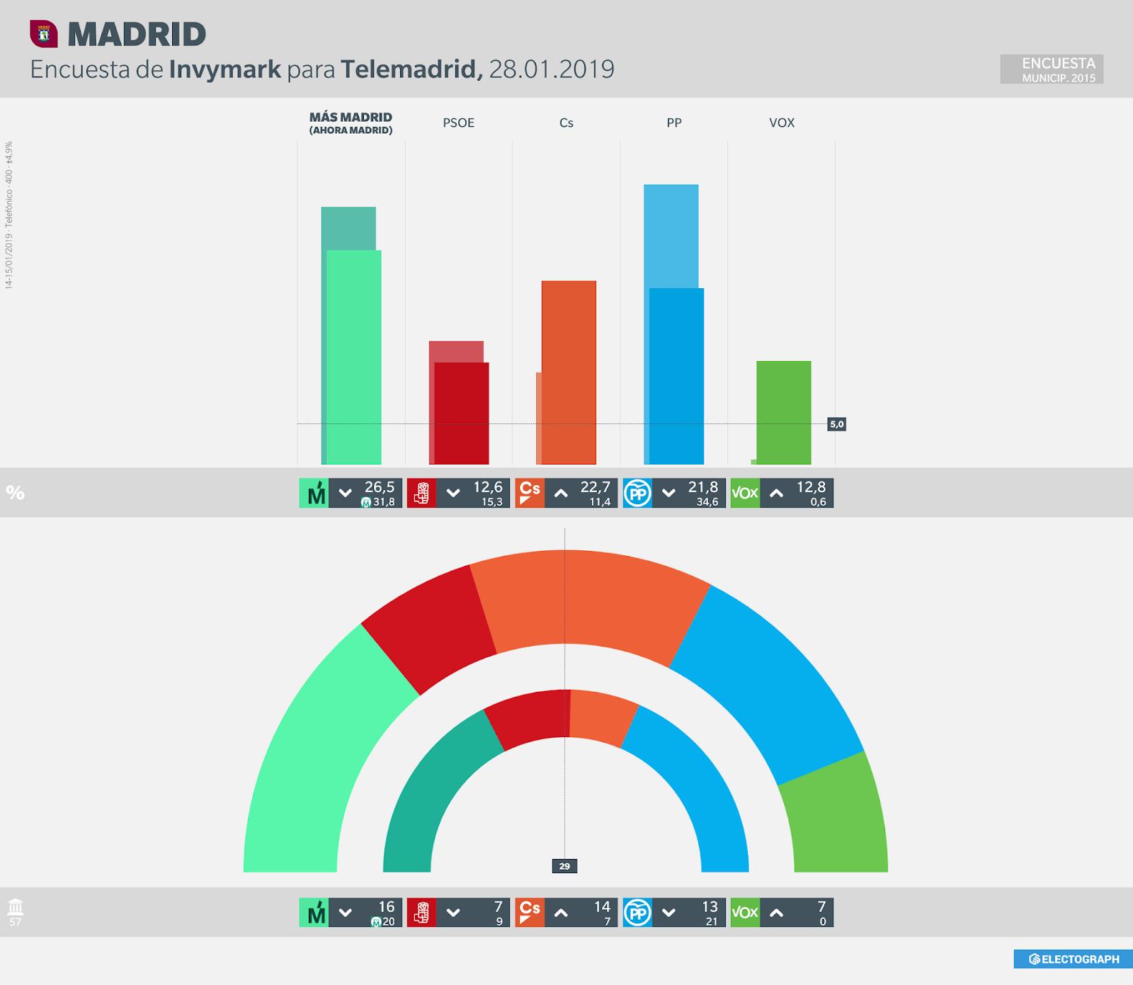 Gráfico de la encuesta para elecciones municipales en Madrid realizada por Invymark para Telemadrid, 28 de enero de 2019