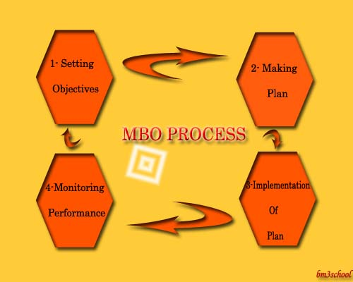 Management by objectives - Process of MBO - Peter Drucker
