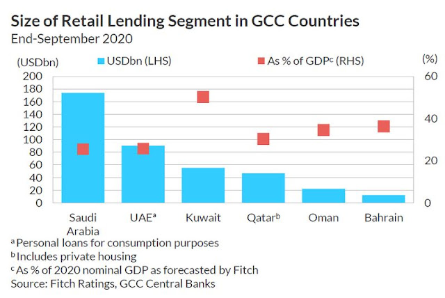 Why retail lending will remain a key focus for #Saudi banks? | Banking – Gulf News