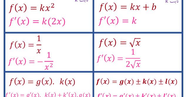 قواعد الاشتقاق رياضيات صف ثاني عشر متقدم فصل ثاني