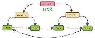 Penggunaan link di setiap halaman website seo