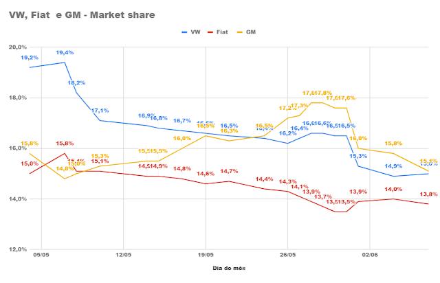 Volkswagen e GM disputam liderança do mercado; Caoa-Chery atinge 1% no começo de junho