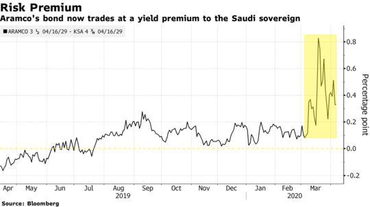 Aramco's Bondholders Get Dragged Down by #Saudi Oil-Price War - Bloomberg