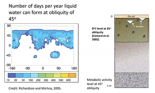 Conditions for liquid water possible just below the surface (Source: Carol Stoker, NASA Ames)