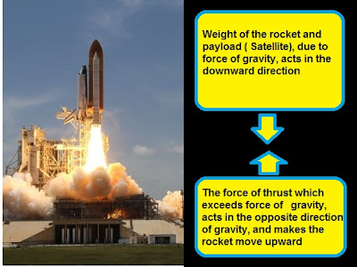 Combined weight of the rocket and payload ( Satellite), caused by the force of gravity, acting in the downward direction, towards the center of the earth, Chapter 11. Force And Pressure |Science | CBSE Class VIII (8th)  |  Solved Exercises