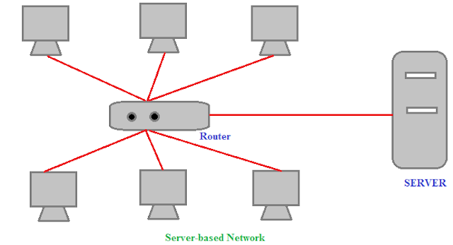 Server-Based-Network, types of network