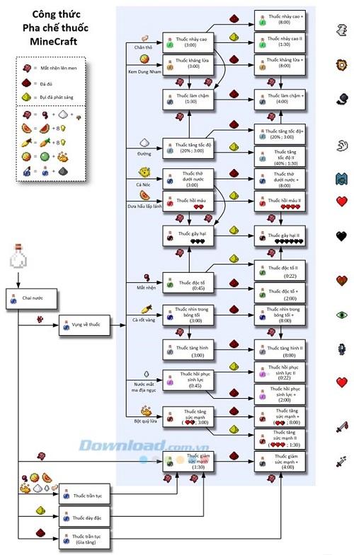 Bảng công thức pha chế thuốc theo quá trình