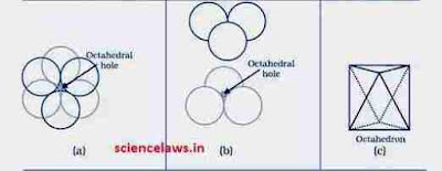 What is octahedral voids?