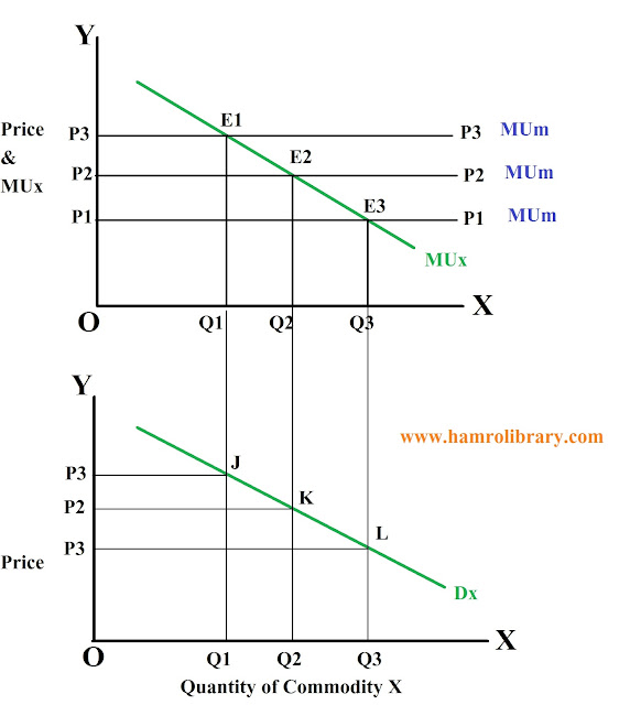 derivation-of-demand-curve-one-commodity-model