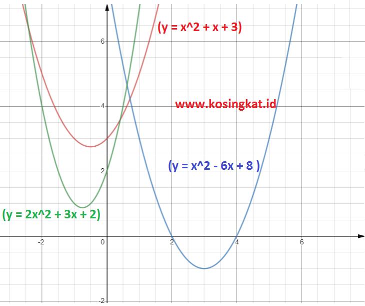 Kunci Jawaban Matematika Kelas 9 Halaman 129 132 Uji Kompetensi 2 Kosingkat