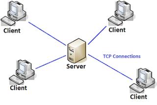 Komponen Untuk Membuat Aplikasi Database Client Server Dengan Lazarus Free Pascal