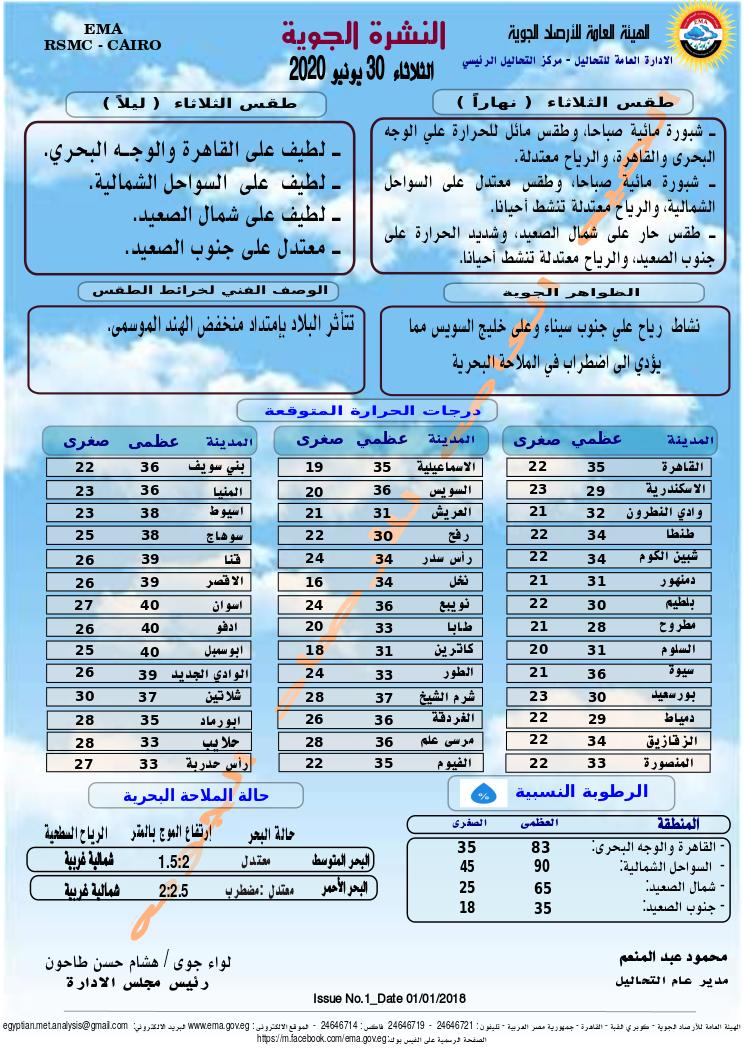 اخبار طقس الثلاثاء 30 يونيو 2020 النشرة الجوية فى مصر