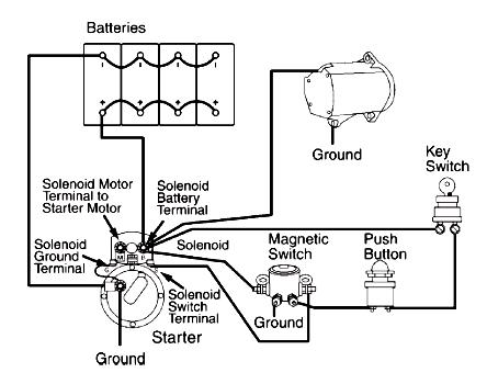 Cars Basic Heavy Duty Electrical System