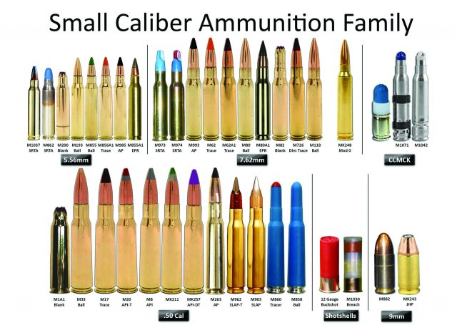 Modern US Military Ammo Chart