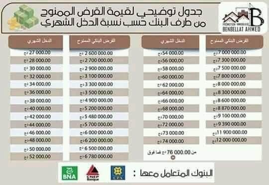 جدول توضيحي لقيمة القرض الممنوح من طرف البنك حسب نسبة الدخل الشهري