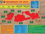 8 Kabupaten/Kota di NTB Tetapkan Status Siaga Darurat Kekeringan