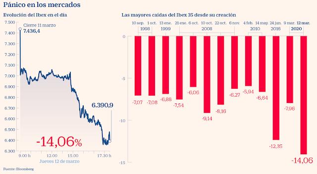 mayor caída de la historia del Ibex 35