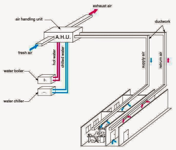 Electrical Rules And Calculations For Air Conditioning Systems on Air Conditioning System Diagram