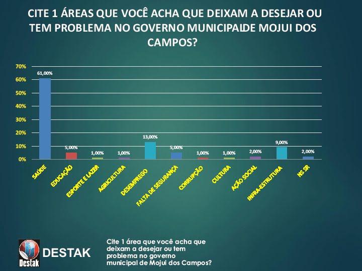 avaliação da gestão de Jailson Alves