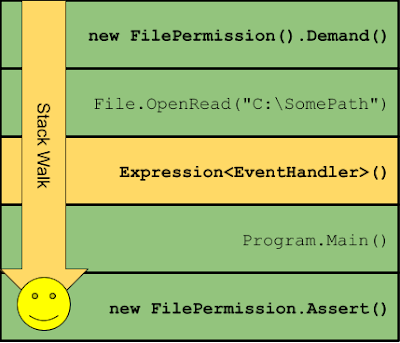 View of a stack walk in .NET allowed due to replacing untrusted call frame with a expression generated delegate.