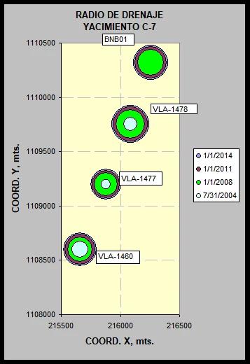 Radios de drenaje del yacimiento C-7