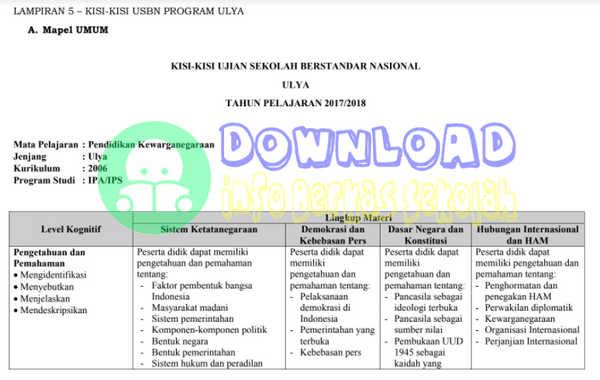 Kisi-Kisi USBN Paket C 2018 Program ULYA