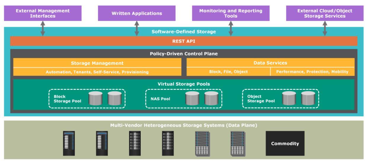 Defined Storage Architecture Diagram By Emc