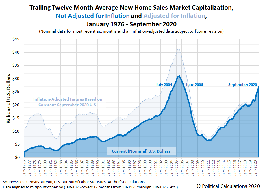 Trailing Twelve Month Average New Home Sales Market Capitalization, January 1976 - September 2020