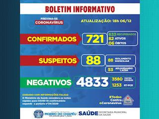 Mais 63 pessoas testam positivo para Covid-19 em Morro do Chapéu