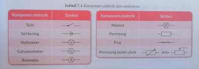 komponen elektrik dan simbolnya