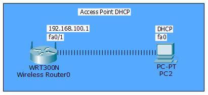 topologi DHCP pada Perangkat Access Point