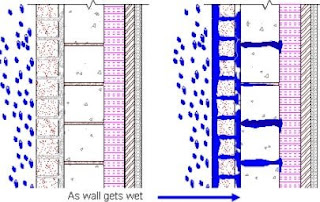 Penetration of water in the interior of building as the walls get wet_engineersdaily.com
