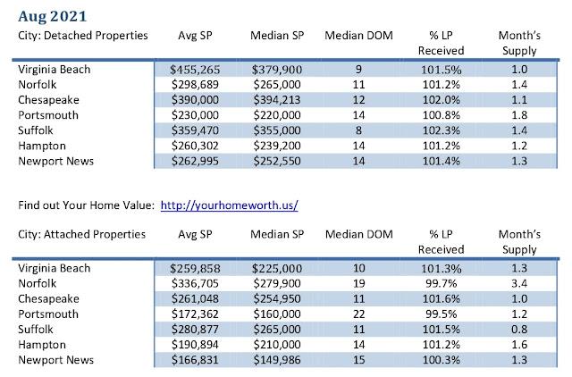 Hampton Roads Real Estate Market Aug 2021
