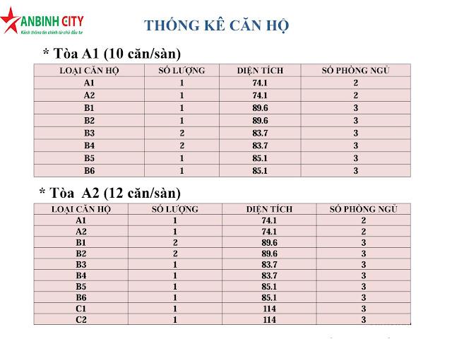 Thống kê căn hộ An Bình City
