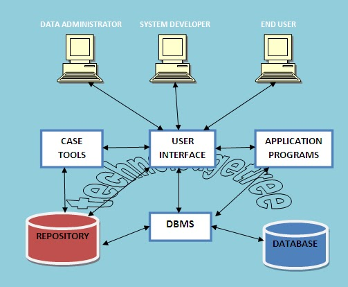 Explain Various Components Of DBMS with Neat Sketch ~ Technoledgetree