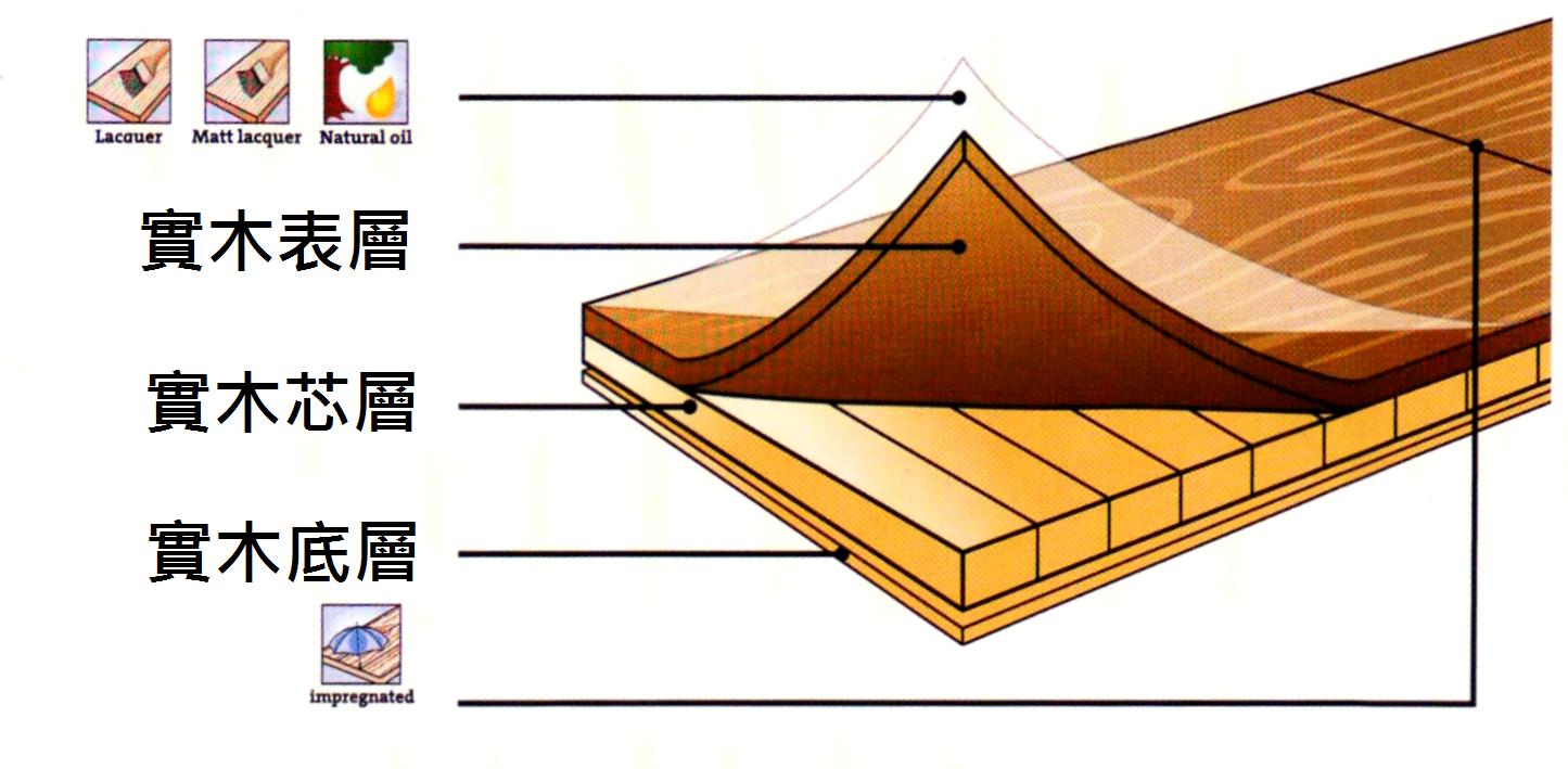 標緻地板工程有限公司: 覆合地板
