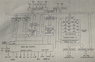 ARCHITECTURE OF THE 8085 MICROPROCESSOR