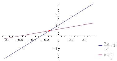 Problema de Matemática: O dobro de um número, mais três vezes ele mesmo dividido por dois, mais um é igual ao próprio número, mais dois dividido por três.