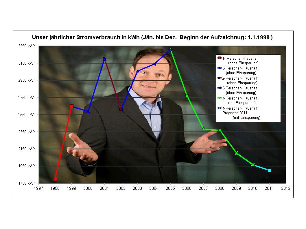Stromanalyse: Juni 2011