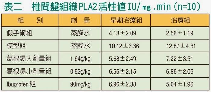 藥您健康: 葛根湯與頸椎病(上)(下)